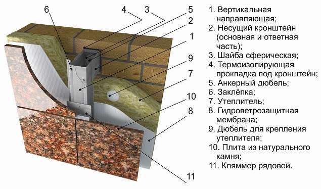 Вентилируемые фасады из композитных кассет